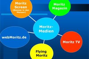 Moritz-Medien