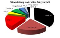 buergerschaft_sitze_2004-200