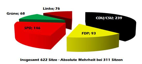 bundestag_wahlergebnisse_mandate