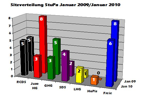 derzeitige_sitzverteilung_2010