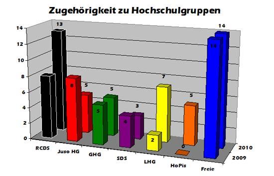 hochschulgruppen_stuPa_2010
