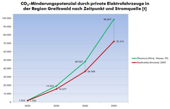 Greifswald besitzt Potenzial für Elektroautos | webmoritz.
