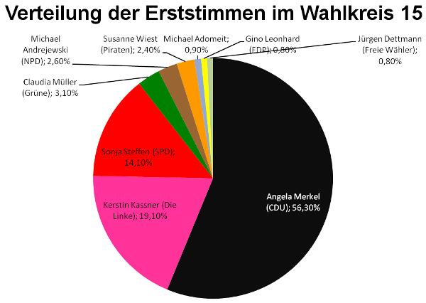 BTW13_Erststimmen_WK15_Grafik