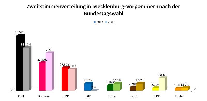 Bundestagswahl 2013: Zweitstimmenverteilung in MV (Stand:00.01 Uhr)