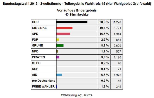 Das vorläufige Endergebnis der Zweitstimmen in Greifswald (Stand:21:25 Uhr)